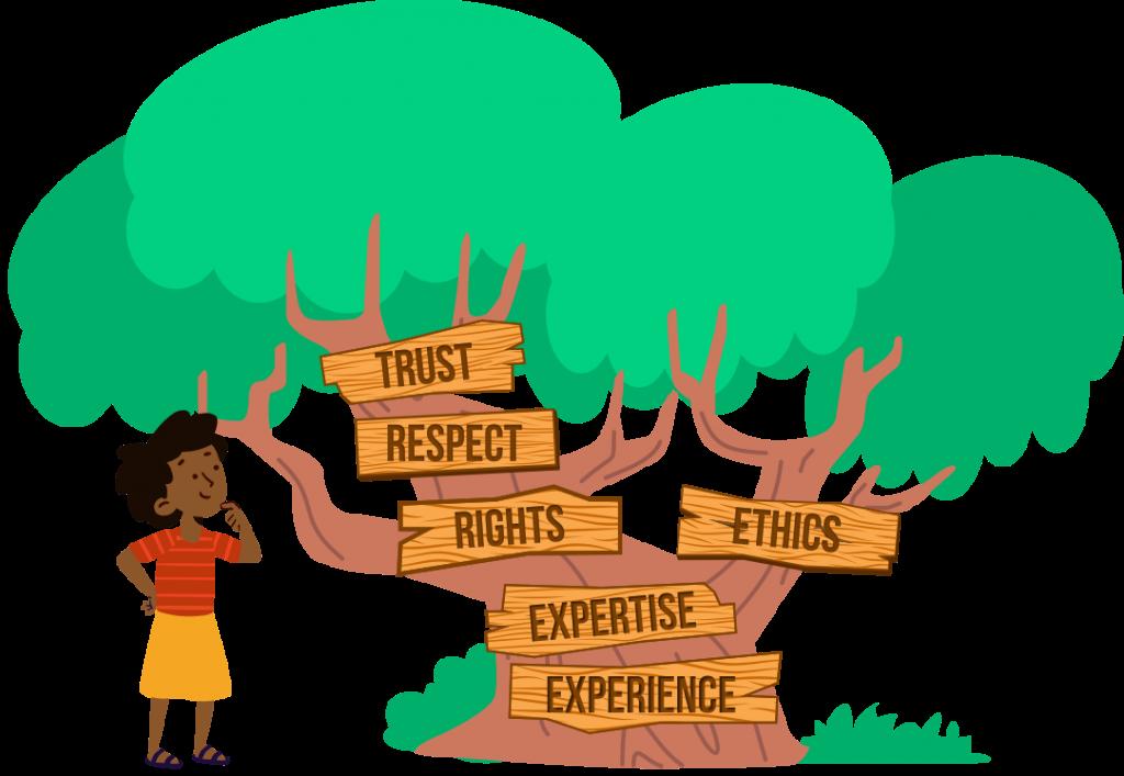 The TRREEE Principles