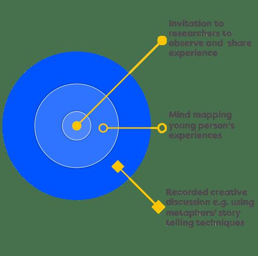 Exploration diagram