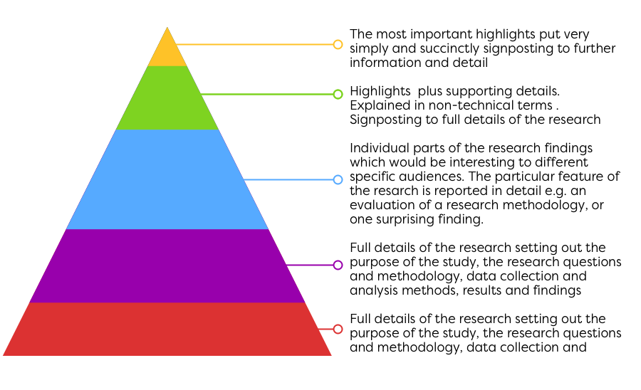 Research Pyramid